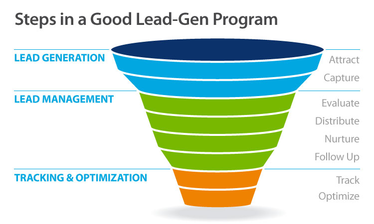 Lead generation steps