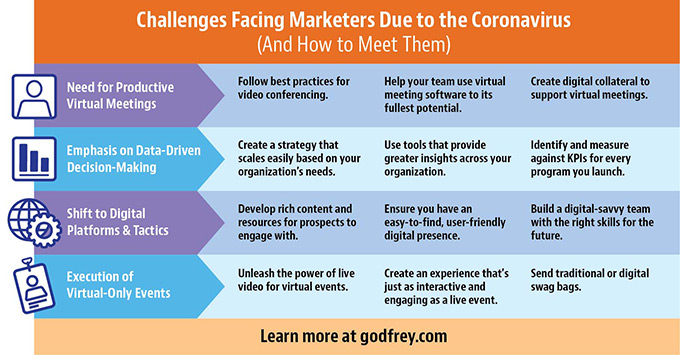 Challenges Facing Marketers